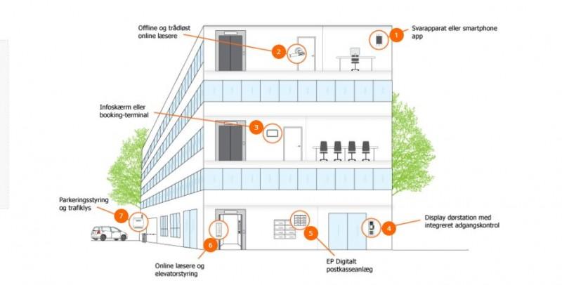 b99757f2edb Effektivt adgangskontrolsystem til erhverv og offentlige institutioner